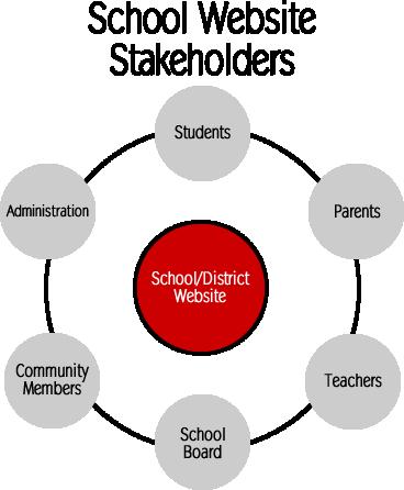 School district website key stakeholders.